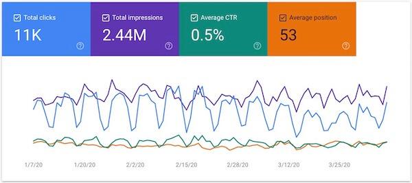 google search console performance metrics chart