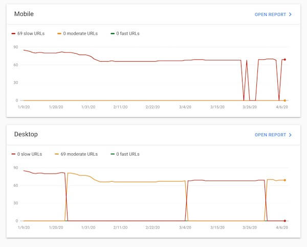 google search console speed