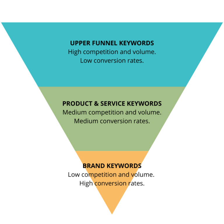 how-long-does-it-take-to-see-results-from-seo_Keyword-Funnel-768x768-1