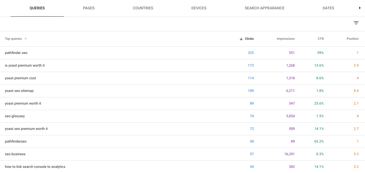 gsc performance data